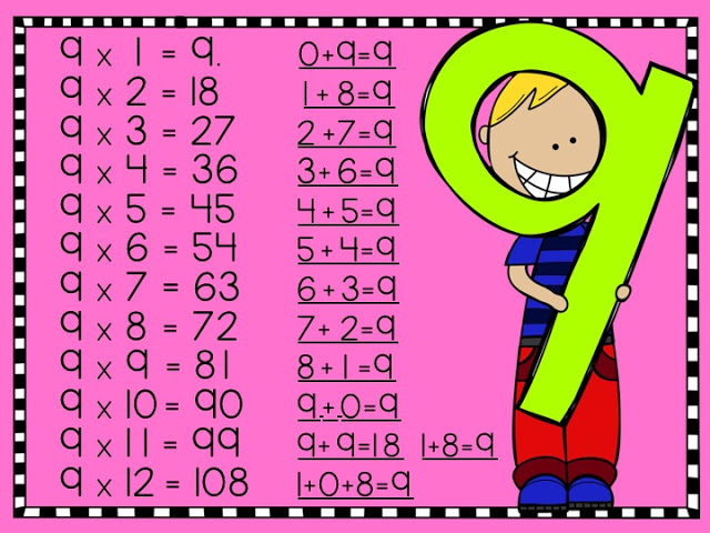 Multiplication Facts free Activities for Third Grade math and Fourth Grade math